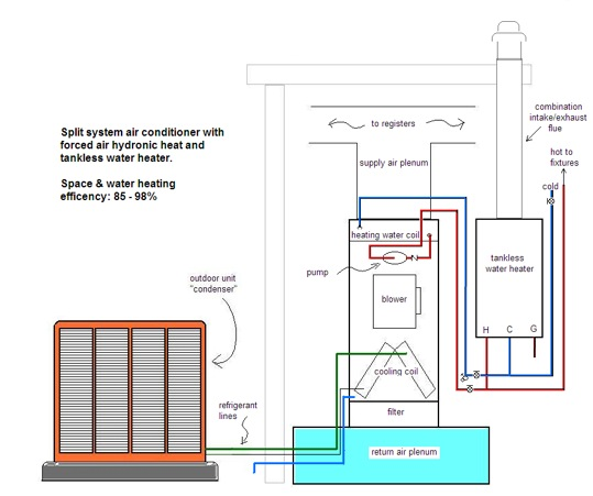 How Your New Hydronic Heating System Works | Efficient Air Conditioning