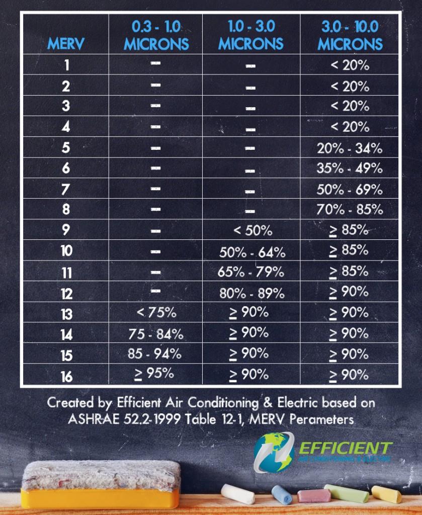 MERV_chart_3-12-15